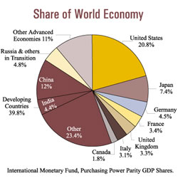 world_economy